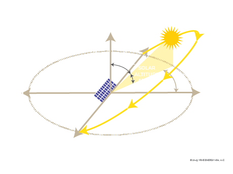 Solar 101 A Tutorial True Solar Usatrue Solar Usa
